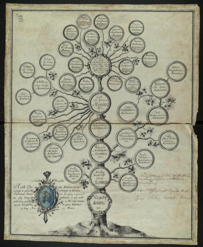 Генеалагічная табліца дваранскага роду  Манюшкаў герба «Крыўда»