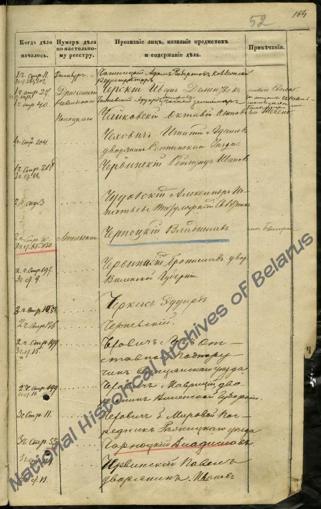 Алфавитный список лиц, причастных к восстанию 1863-1864 годов, в делах 5 стола 2 отделения Витебского губернского правления, где указан Черский Иван Дементьев