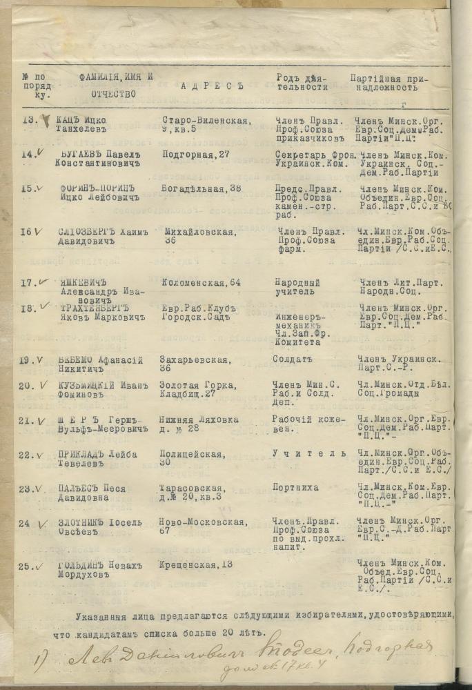Спіс кандыдатаў прапанаваных балатавацца ў гласныя Мінскай гарадской думы ад блока сацыялістычных партый нацыянальных меншасцяў