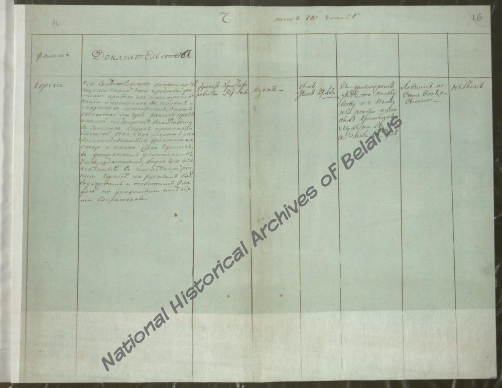 Посемейный список дворянина Витебской губернии Франца Христофоровича Черского за 1794 год, где указан его сын Иван